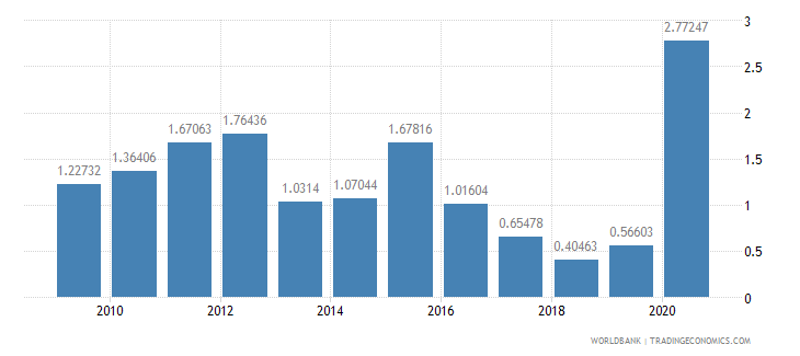 dominican republic net oda received percent of gross capital formation wb data