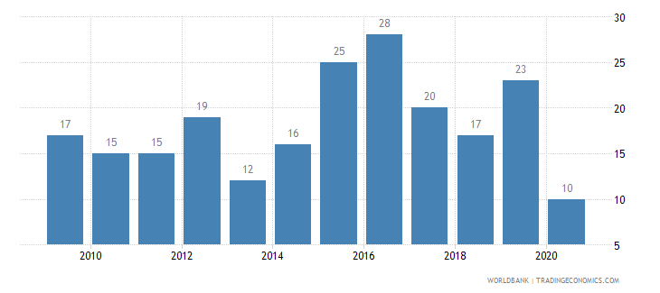 dominican republic patent applications residents wb data