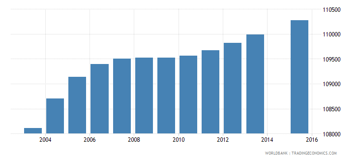 dominican republic population age 1 female wb data
