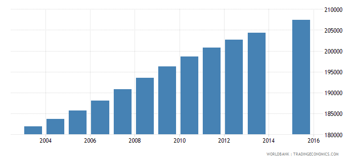 dominican republic population age 16 total wb data