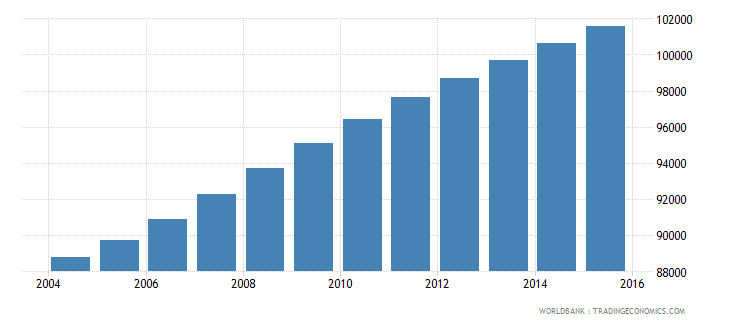 dominican republic population age 18 male wb data