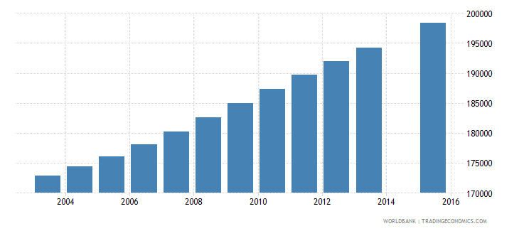 dominican republic population age 19 total wb data