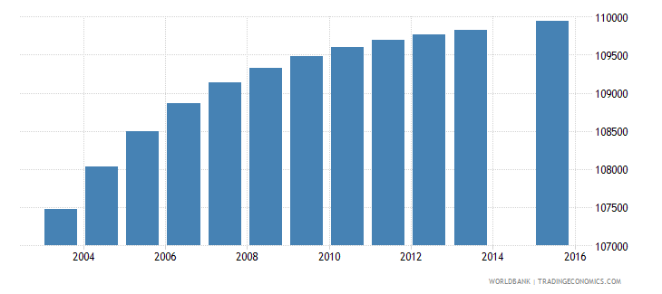 dominican republic population age 2 female wb data