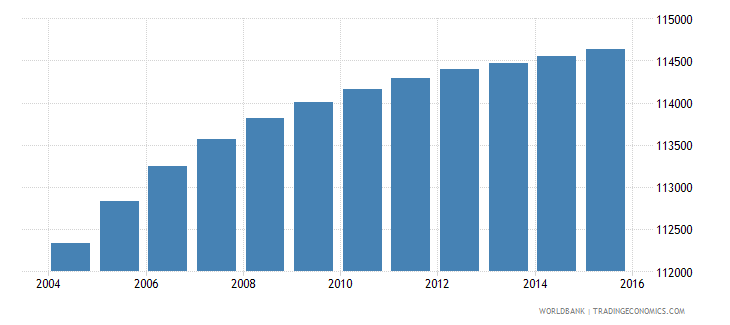 dominican republic population age 2 male wb data