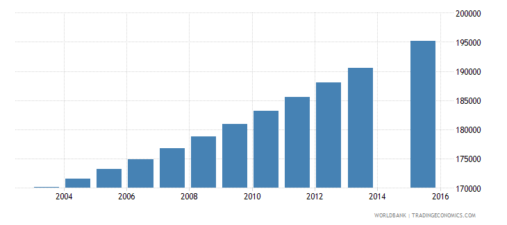 dominican republic population age 20 total wb data