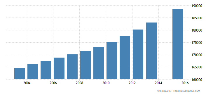 dominican republic population age 22 total wb data