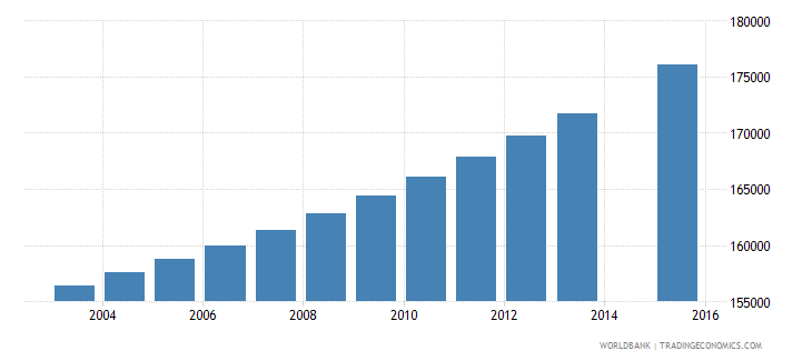 dominican republic population age 25 total wb data