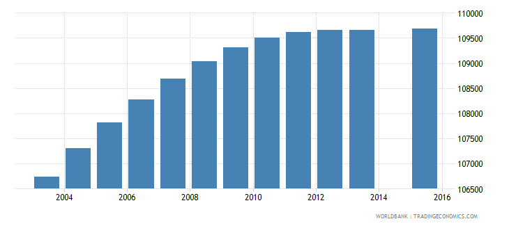dominican republic population age 3 female wb data