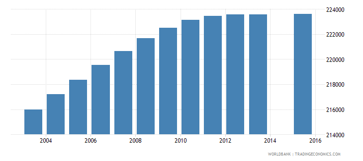 dominican republic population age 4 total wb data