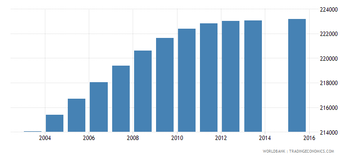 dominican republic population age 5 total wb data