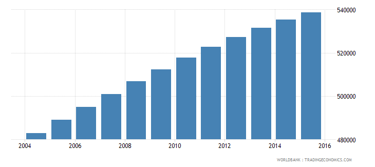 dominican republic population ages 12 16 male wb data