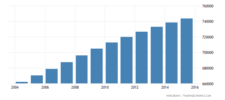 dominican republic population ages 12 18 male wb data