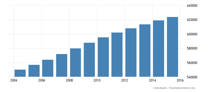 dominican republic population ages 14 19 male wb data