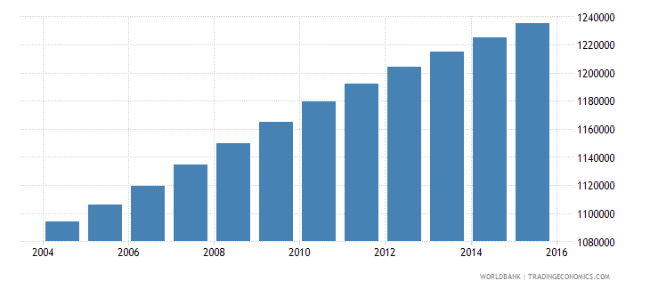 dominican republic population ages 14 19 total wb data