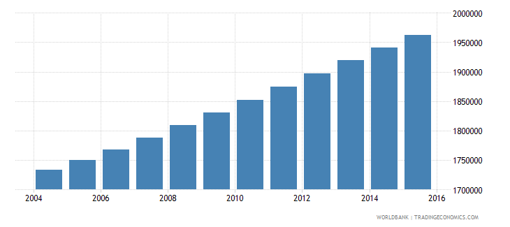 dominican republic population ages 15 24 total wb data