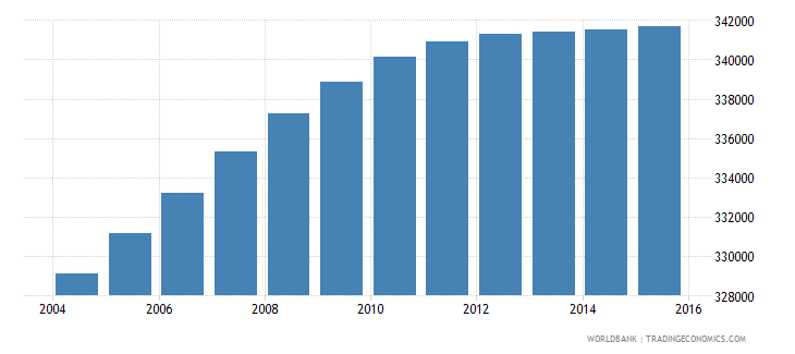 dominican republic population ages 4 6 male wb data
