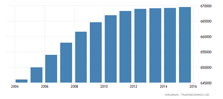 dominican republic population ages 4 6 total wb data