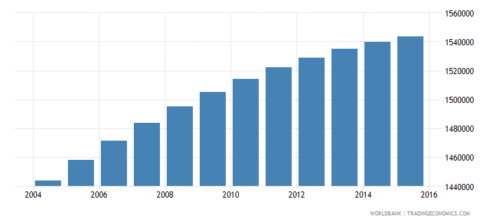 dominican republic population ages 6 12 total wb data