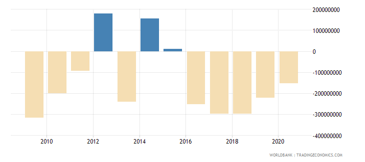 dominican republic ppg commercial banks nfl us dollar wb data