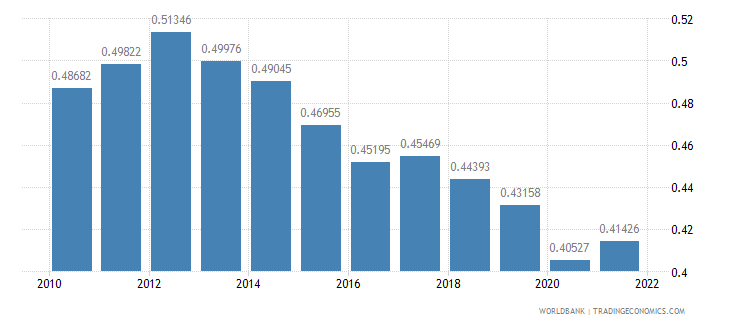 dominican republic ppp conversion factor gdp to market exchange rate ratio wb data