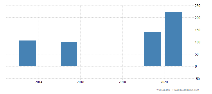 dominican republic present value of external debt percent of exports of goods services and income wb data