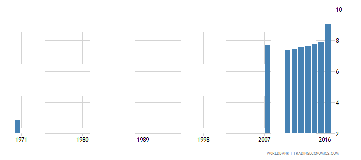 dominican republic uis mean years of schooling of the population age 25 total wb data