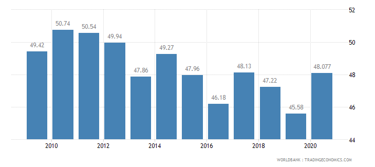 dominican republic vulnerable employment male percent of male employment wb data