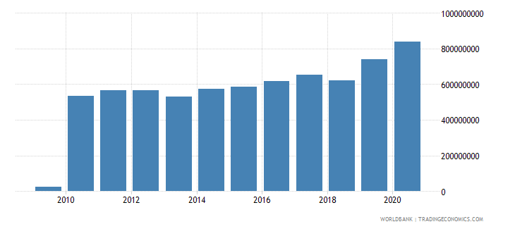 dominican republic workers remittances and compensation of employees paid us dollar wb data
