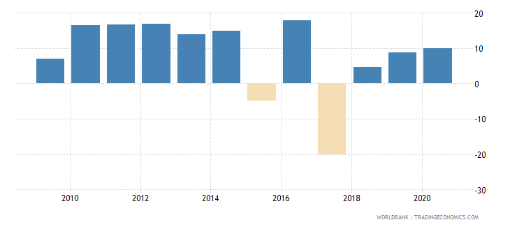 ecuador broad money growth annual percent wb data