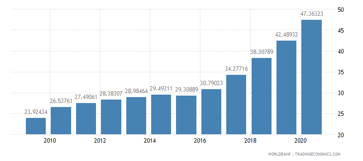 ecuador domestic credit to private sector percent of gdp wb data