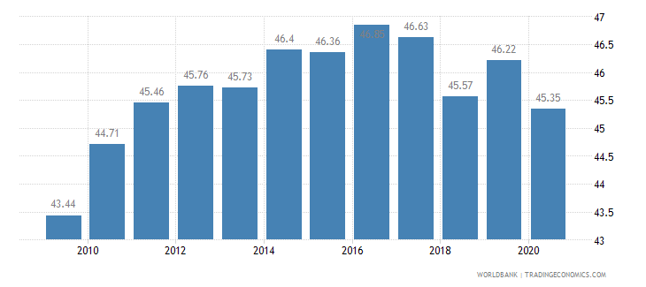 ecuador employees services male percent of male employment wb data