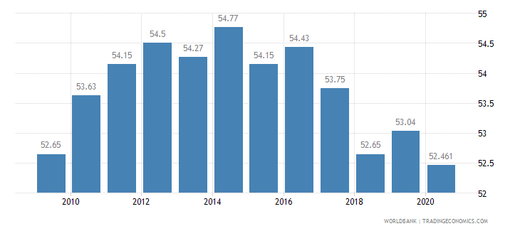 ecuador employment in services percent of total employment wb data