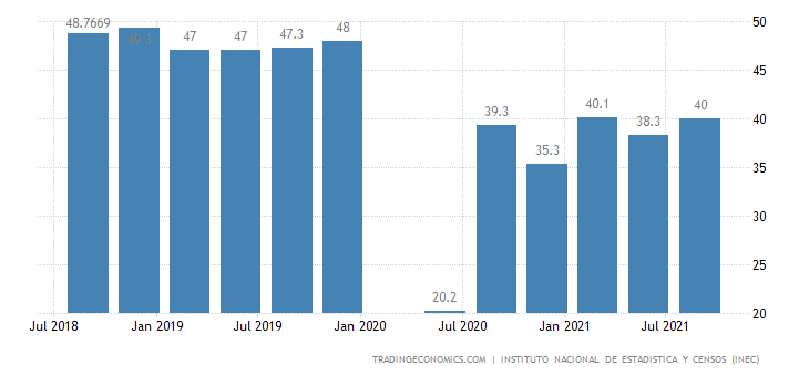 Ecuador Employment Rate
