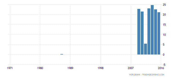 ecuador expenditure on pre primary as percent of government expenditure on education percent wb data