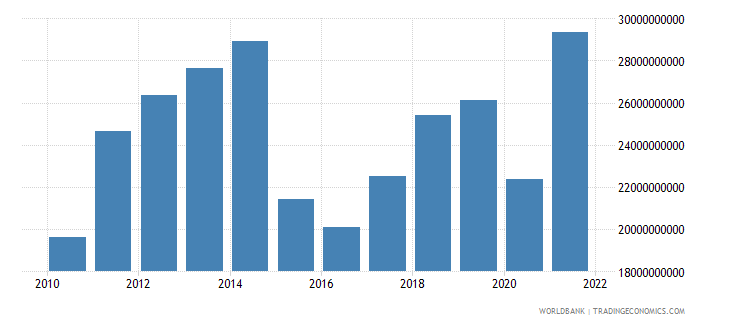 ecuador exports of goods and services bop us dollar wb data