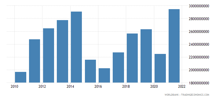 ecuador exports of goods services and income bop us dollar wb data