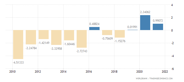 ecuador external balance on goods and services percent of gdp wb data
