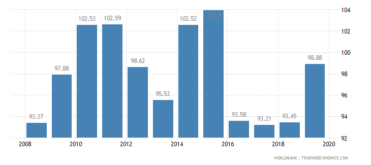 ecuador food production index 1999 2001  100 wb data
