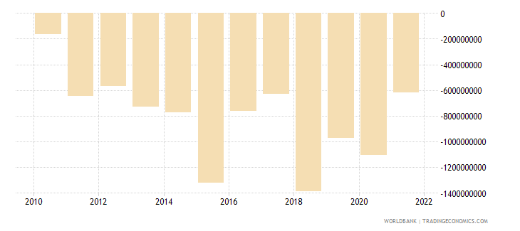 ecuador foreign direct investment net bop us dollar wb data