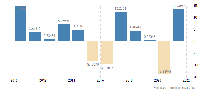 ecuador imports of goods and services annual percent growth wb data