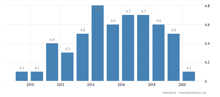 ecuador income share held by lowest 20percent wb data