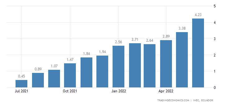Ecuador Inflation Rate