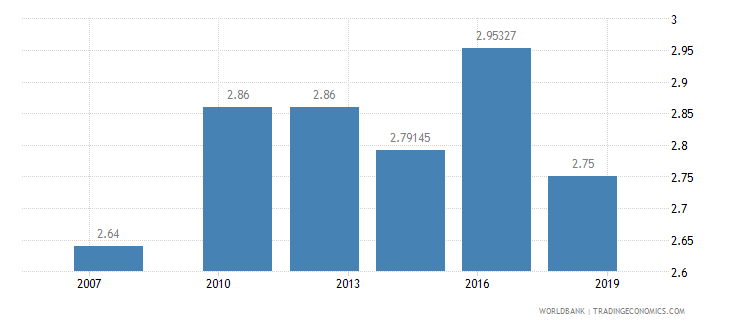 ecuador logistics performance index ease of arranging competitively priced shipments 1 low to 5 high wb data