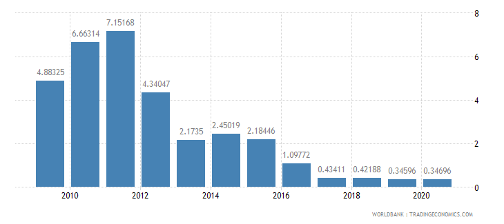 ecuador merchandise exports by the reporting economy residual percent of total merchandise exports wb data