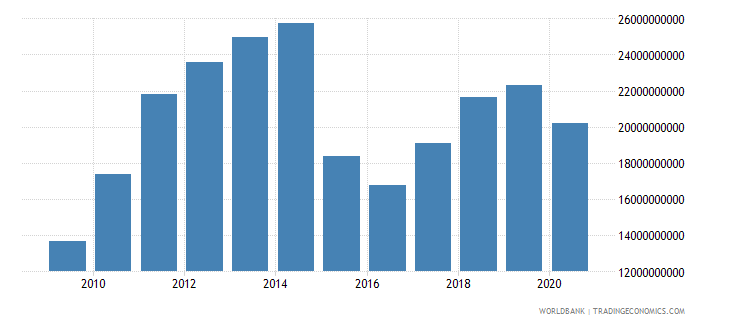 ecuador merchandise exports by the reporting economy us dollar wb data