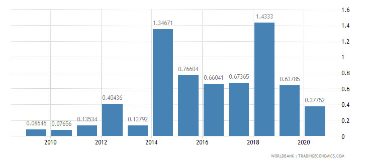 ecuador merchandise exports to developing economies in south asia percent of total merchandise exports wb data