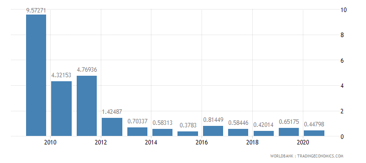 ecuador merchandise imports by the reporting economy residual percent of total merchandise imports wb data