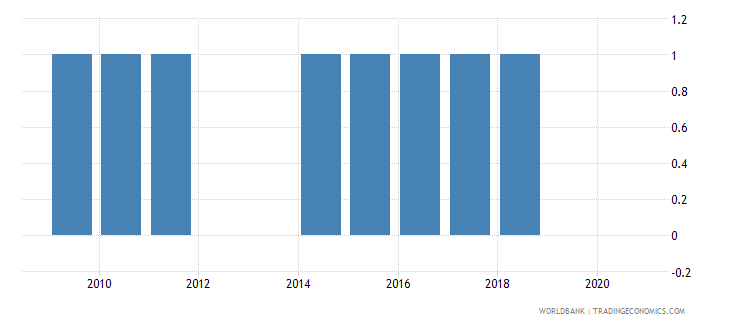 ecuador national accounts base year wb data