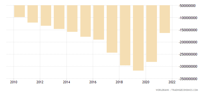 ecuador net income from abroad us dollar wb data