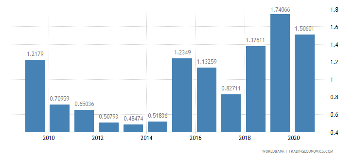 ecuador net oda received percent of imports of goods and services wb data